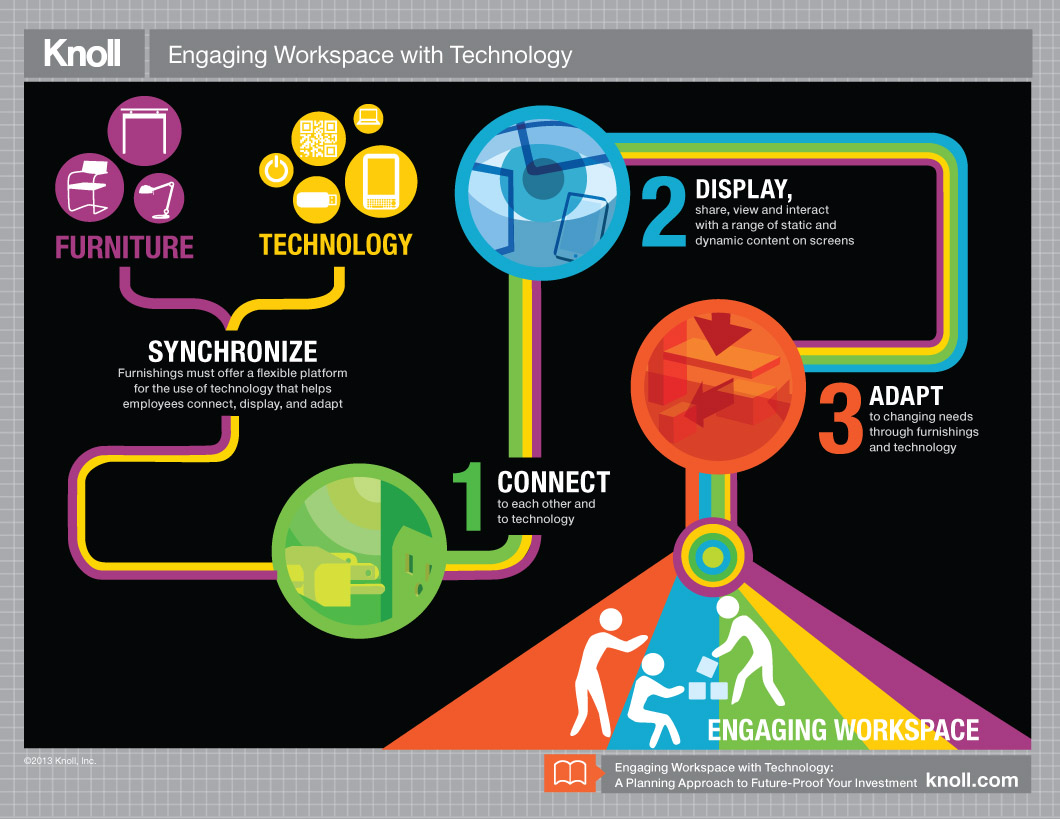 Technology Management Image: Leading Workplace Change In Six Steps
